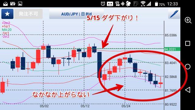 5/15オーストラリアドル/円チャート
