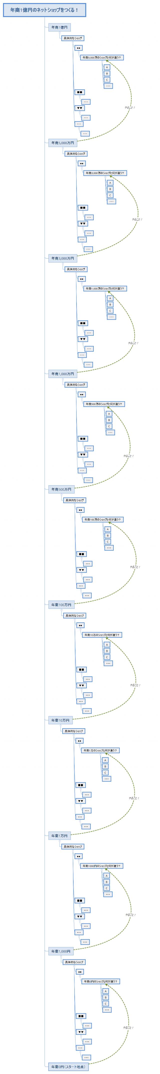 年商1億円のネットショップの作り方