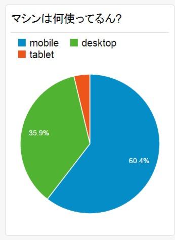 モバイルとタブレットで7割以上!