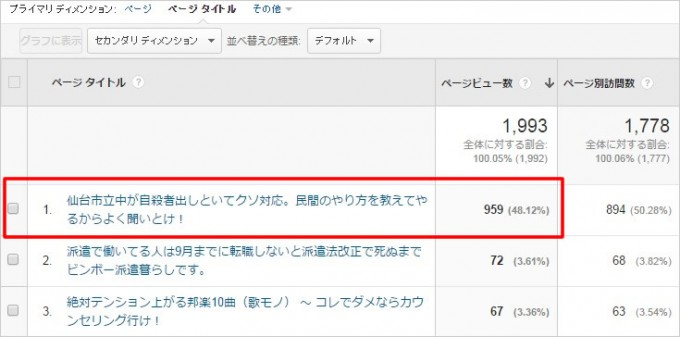 仙台市立中学校のイジメ自殺事件に関する記事にアクセスが集中!