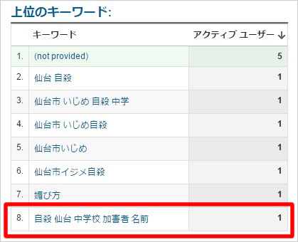仙台市立中学校イジメ自殺事件に関する検索キーワード