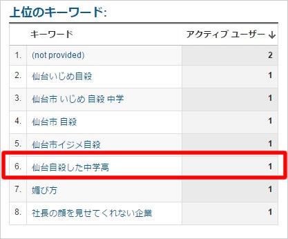 仙台市立中学校のイジメに関する検索キーワード2