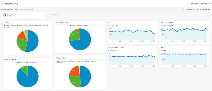 2016年4月WinFアクセス解析2