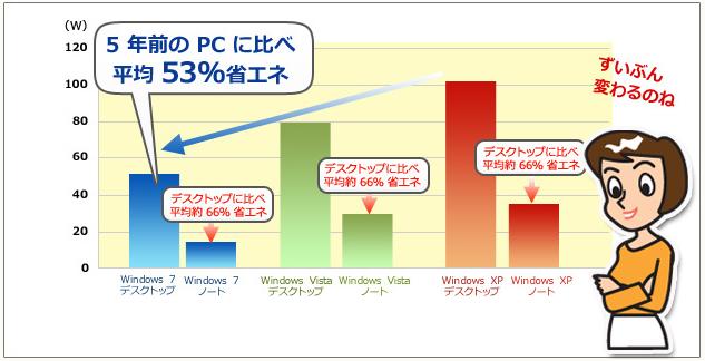 マイクロソフト「疑問1 PCはどのくらい電力を使っているの?」より引用