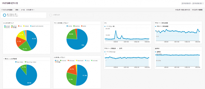 Google Analytics マイレポート