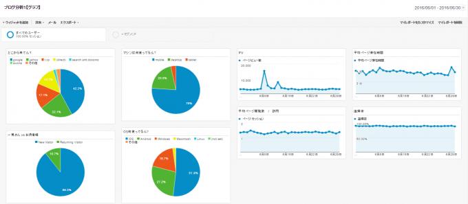 Google Analytics マイレポート