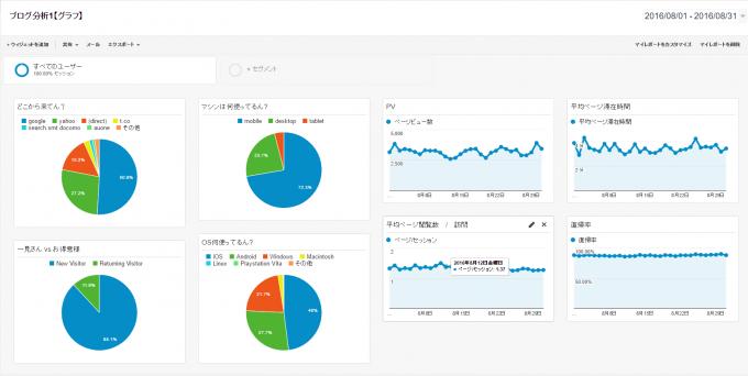 Google Analytics結果2