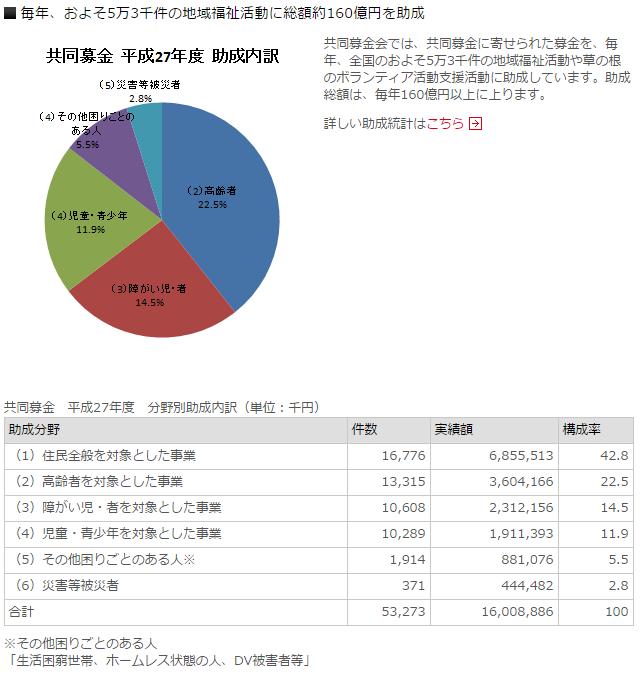 赤い羽根共同募金の使い道 http://www.akaihane.or.jp/howtouse/how/index.html