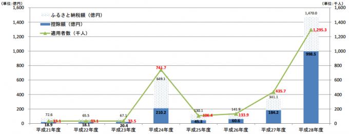ふるさと納税に関する現況調査結果(税額控除の実績等)