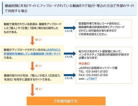 JASRAC「動画投稿(共有)サイトでの音楽利用」より引用