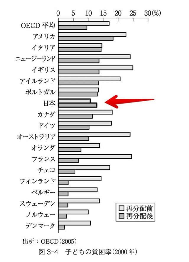 日本の子どもの貧困は、社会保障や税で悪化している