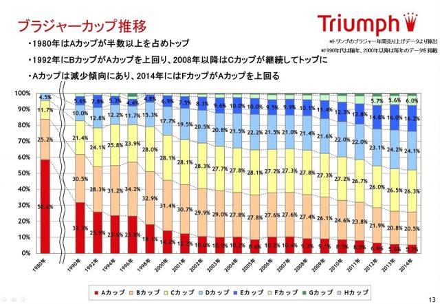 【阿部純子のトレンド探検隊】日本の女性のバストサイズ、FカップがAカップを上回る!女性下着の最新事情より引用